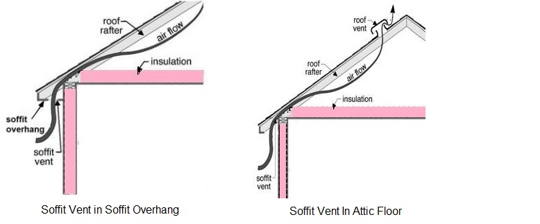 How Do You Insulate an Attic? | DIY Energy Conservation