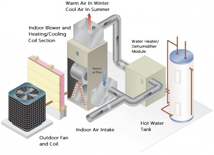 heat pump energy efficiency